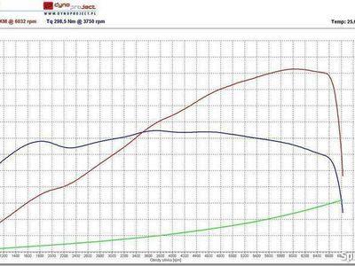 używany BMW Z3 3.0
